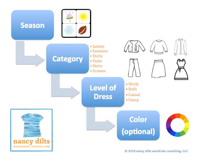 ndwc_wardrobe organization flow chart